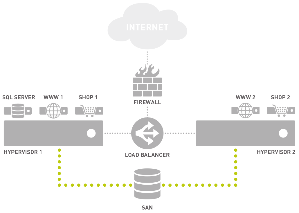 Schematic diagram of Paessler AG's  web hosting in a private cloud