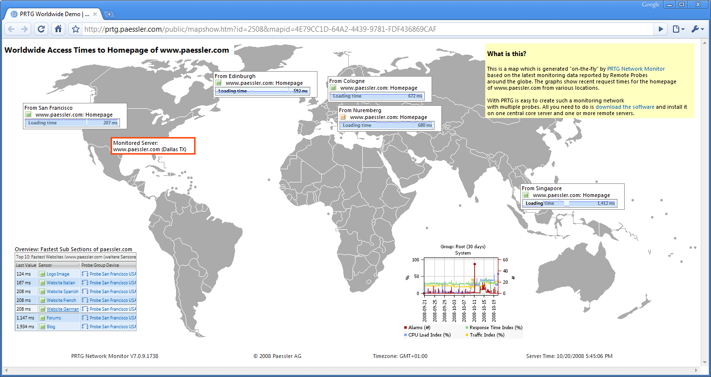 Worldwide network monitoring