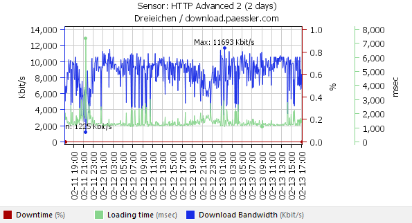 The graph shows a network bandwidth test for a VDSL data line