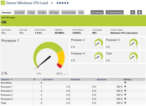 Windows CPU Load Sensor